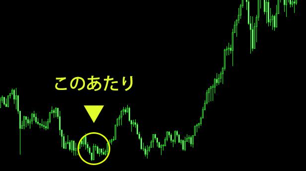 円高のチャート