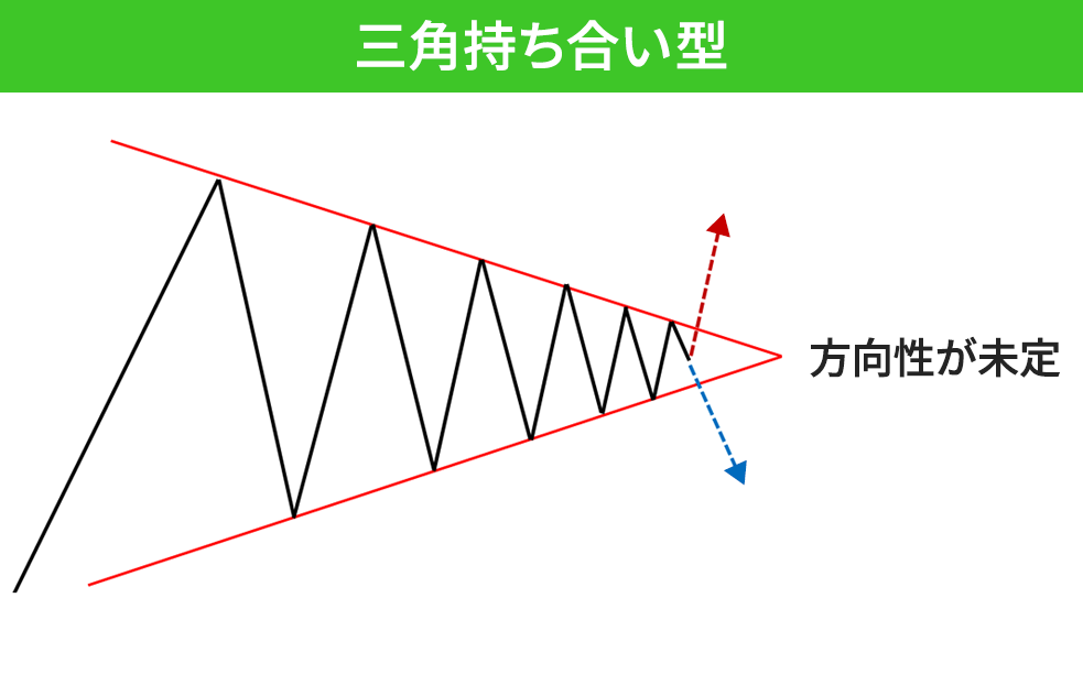 三角持ち合いブレイク型