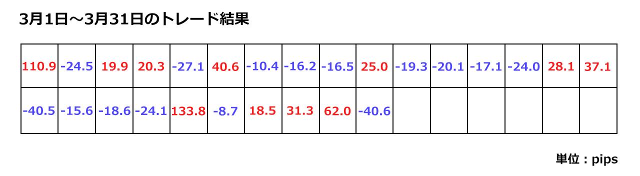 3月17日~3月31日までの検証チャート