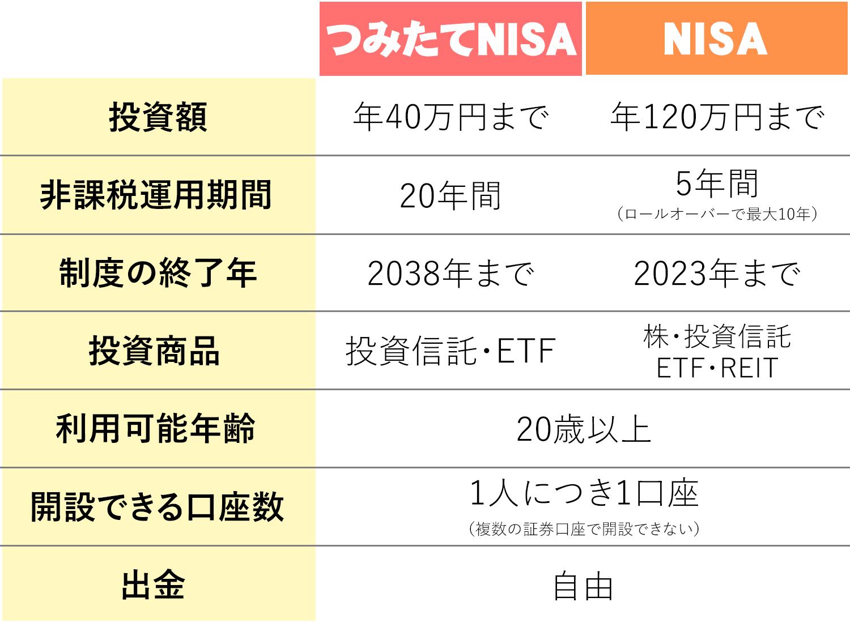 NISAとつみたてNISAの違い