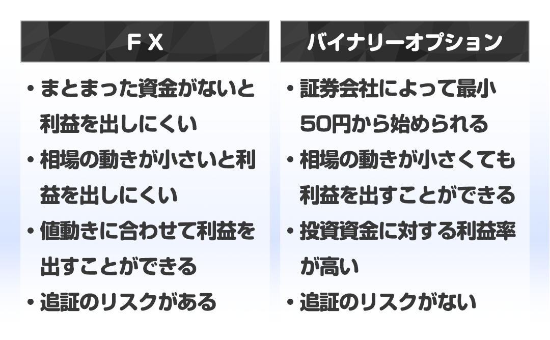 バイナリーオプションとFXの比較