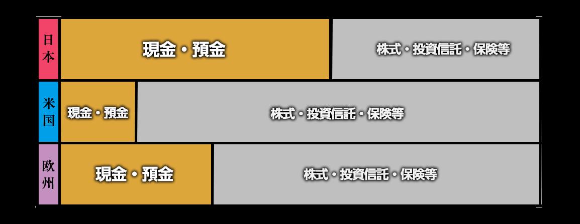 日本人の資産構成