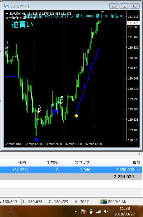 ユーロ円1時間足