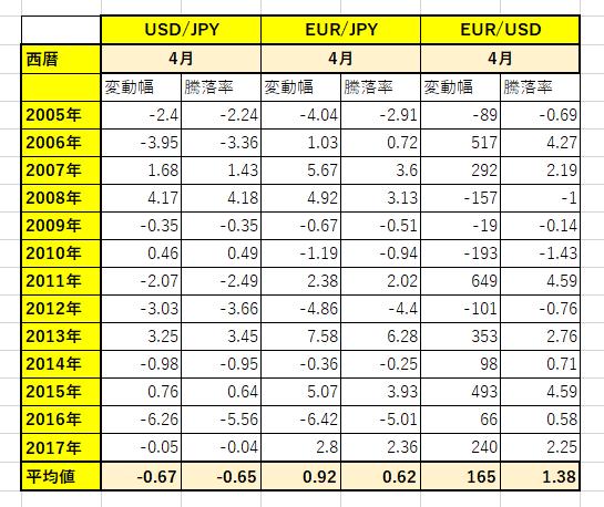 4月の通貨ペアの動き