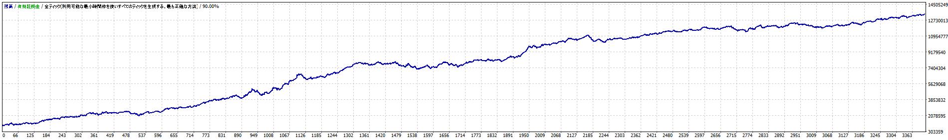 検証の数値グラフ