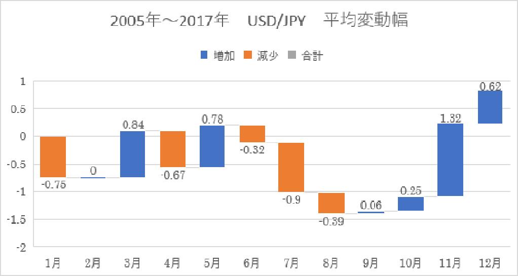 ドル円 平均変動幅