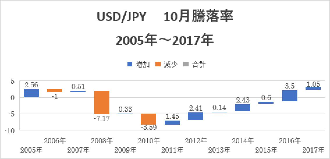 ドル円10月騰落率
