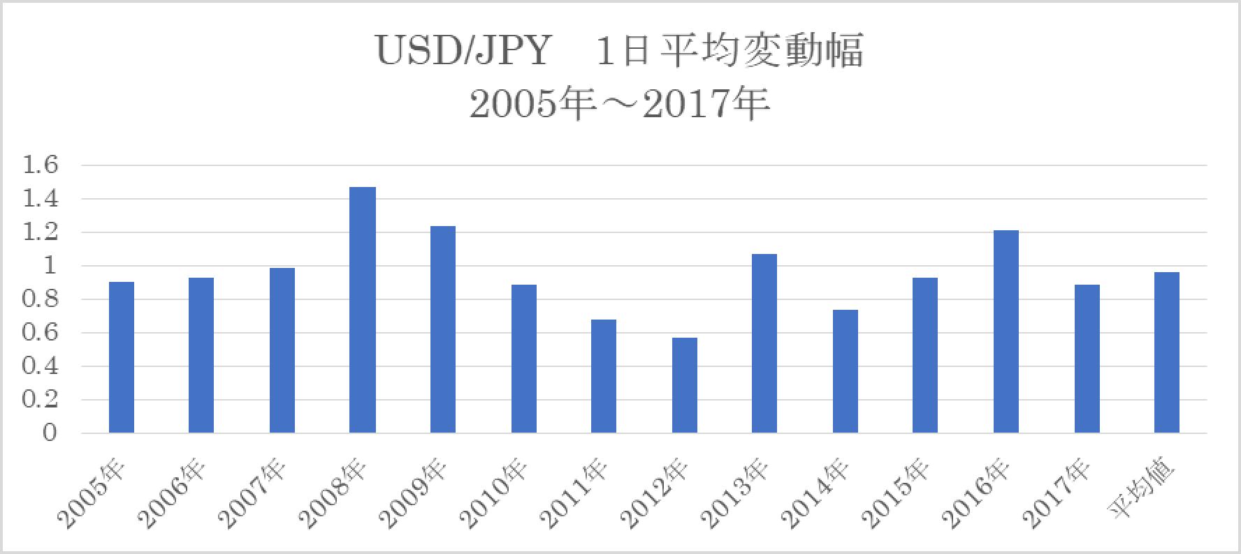 ドル円1日平均変動幅