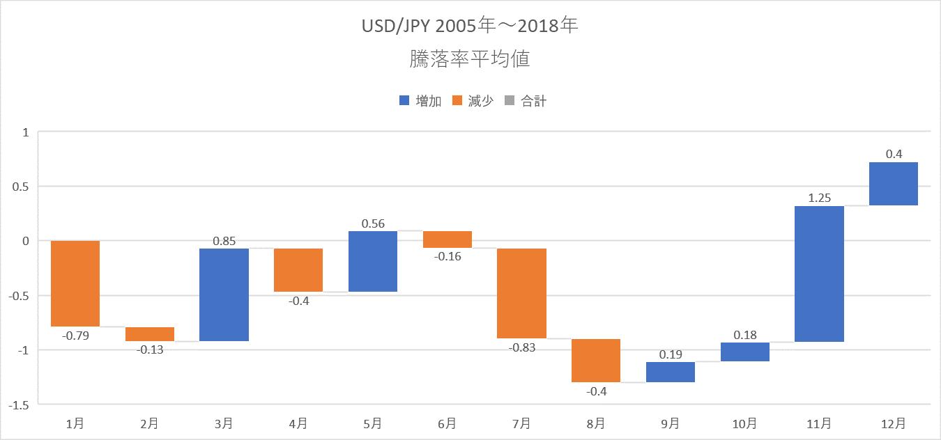 USDJPY騰落平均値