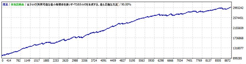検証結果折れ線グラフ